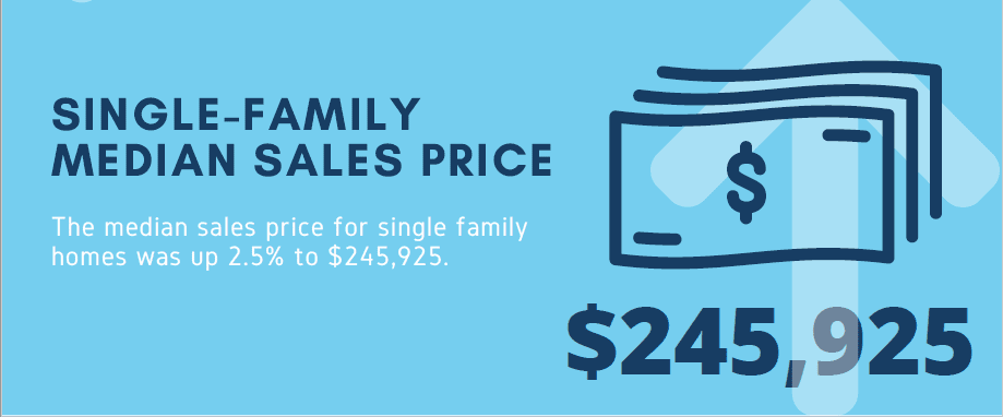 Myrtle Beach homes for sale - the median sales price for single family homes was up 2.5% to 245925Single Family
