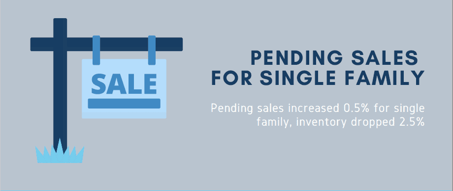 pending sales for single family increased 0.5% for single family inventory dropped 2.5%