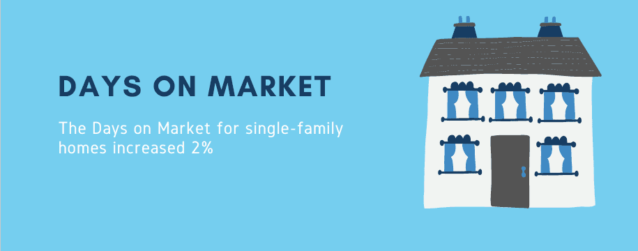 Days on market for single family homes increased 2%