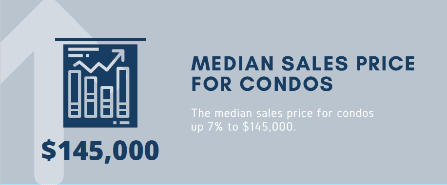 Median Sales Price for condos up 7% to $145,000