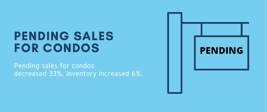 Pending sales for condos decreased 33% inventory increased 6%